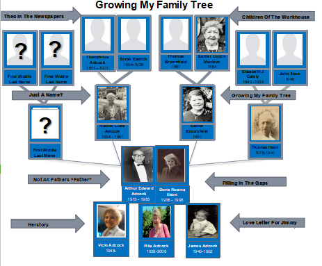 A genealogists family tree with links to supporting family stories