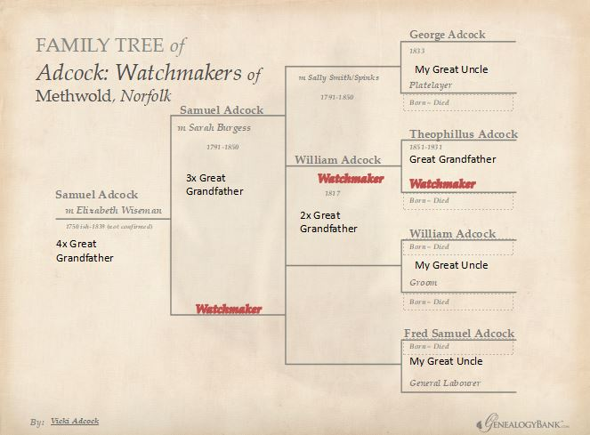 A family tree showing four generations of watchmakers from Methwold, Norfolk England.