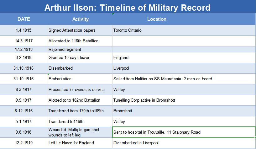 An Excel spreadsheet showing military records listed in a date timeline